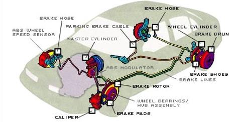 cornwall car brakes