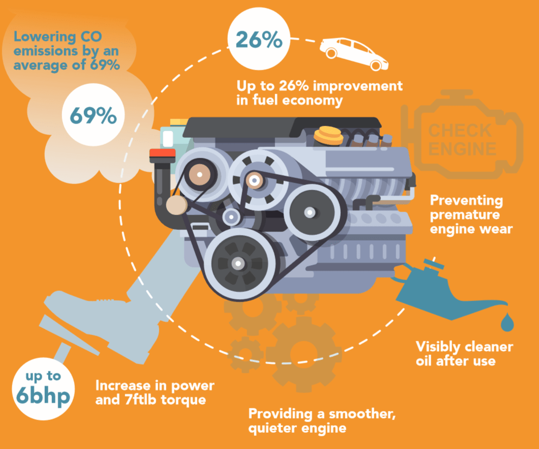 Engine Decontamination Treatment In Cornwall Infographic-min