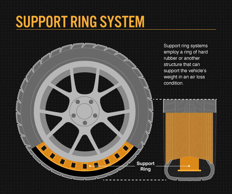 Run Flat Tyres Ring System